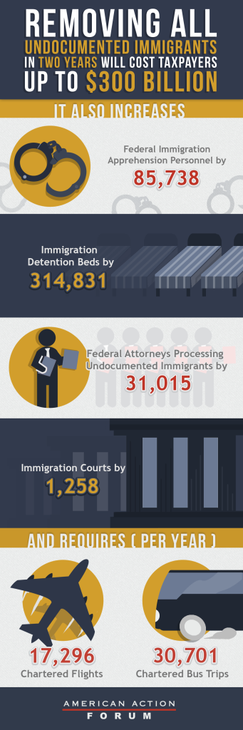 Price of Deportation Infographic 3-17[4]
