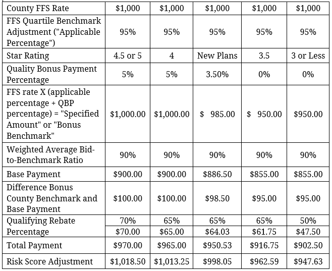 Sample Payment Calculation