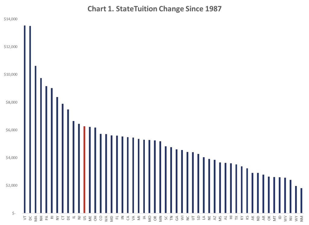 Chart 1. State Tuition Change Since 1987