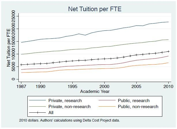 Figure 1. Net Tuition per FTE