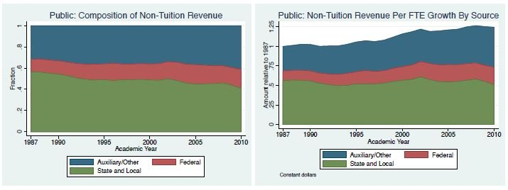 Figure 2. Non-Tuition Rev per FTE