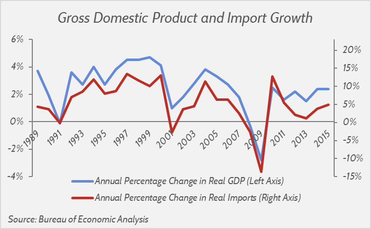 GDP and Import Growth