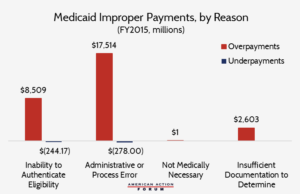 medicaid improper payments