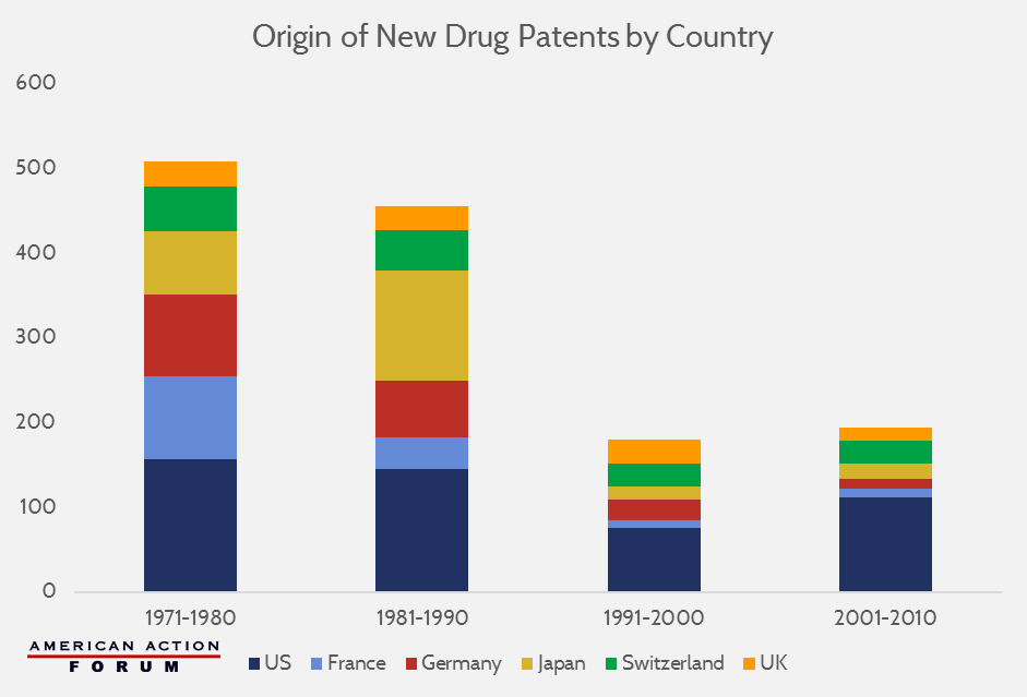 New drug patents by country aaf patent checkup malvernweather Images