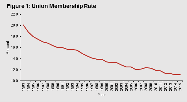 an analysis of the labor union in united states Union membership trends in the united states keywords union, member, united states, work, employ, job, labor, market, wage, private sector, public sector, degree.