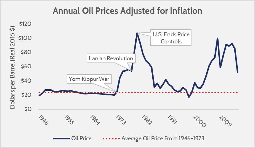 Annual Oil Prices Adjusted for Inflation