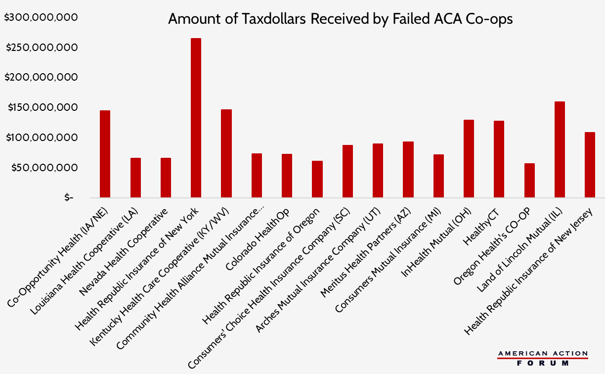 2016-09-13-taxdollars-lost-by-aca-co-ops