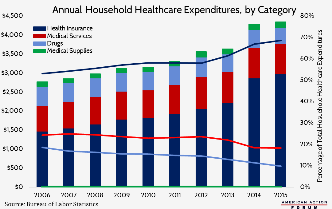 2016-09-29-annual-household-healthcare-expenditures