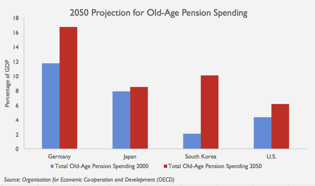 pension-spending