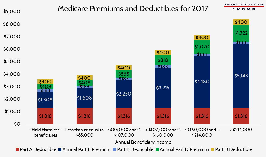 2017-medicare-premiums-and-deductibles
