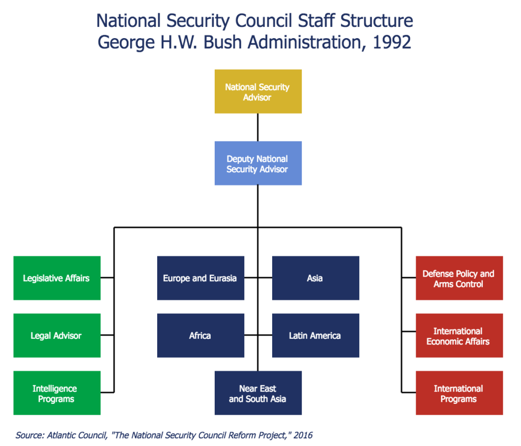 Reforming The National Security Council