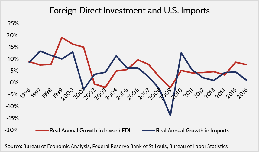 fdi important points Foreign direct investment (fdi) means companies purchase capital and invest in a foreign country for example, if a us multinational, such as nike built a factory for making trainers in pakistan this would count as foreign direct investment.