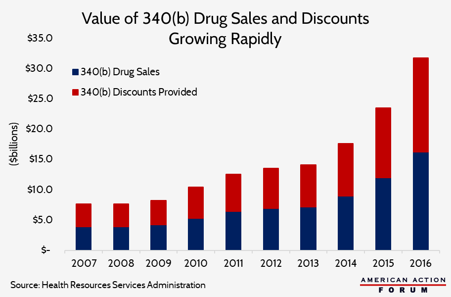Value of 340(b) drug sales and discounts growing rapidly