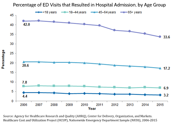 Percentage of ED Visits that Resulted in Hospital Admission