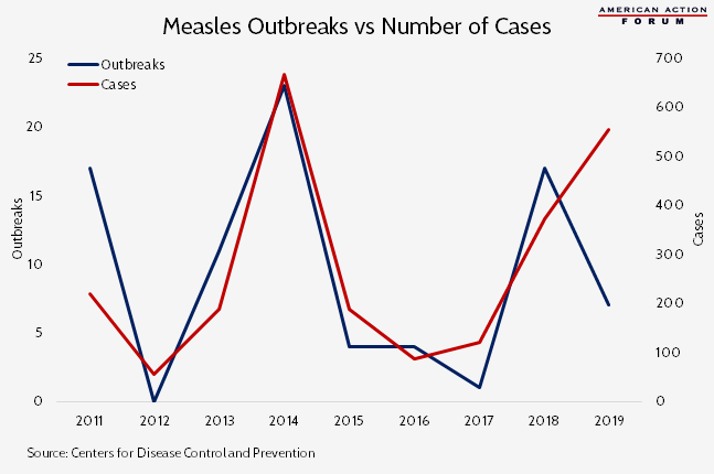 Measles Outbreaks vs Number of Cases