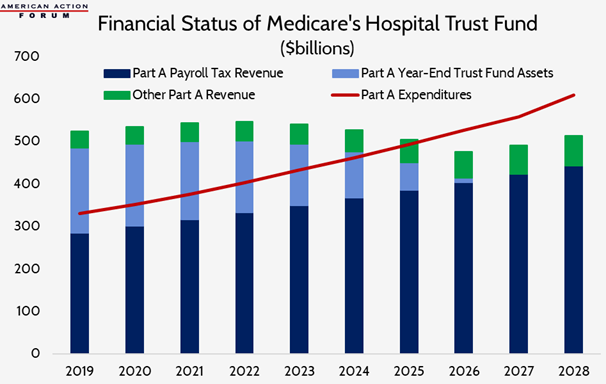 Financial Status of Medicare Part A's Hospital Insurance Trust Fund