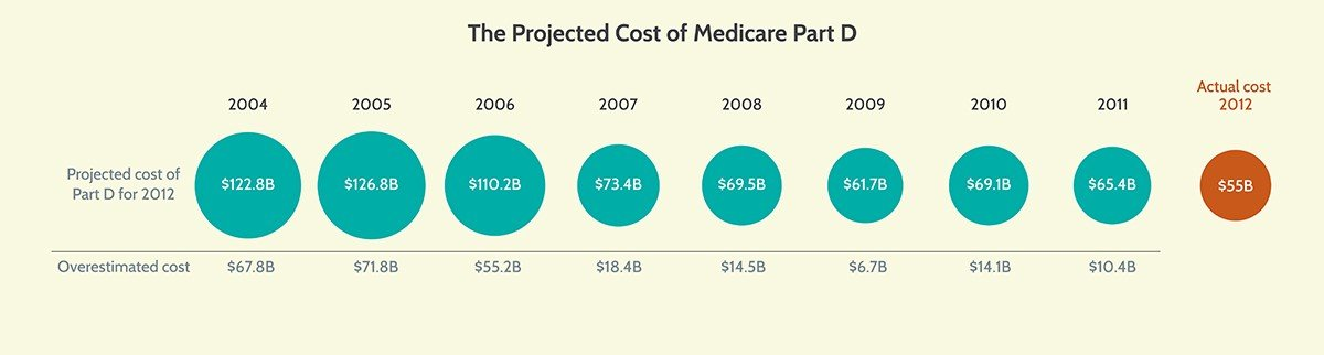 Projected vs Actual Cost of Medicare Part D
