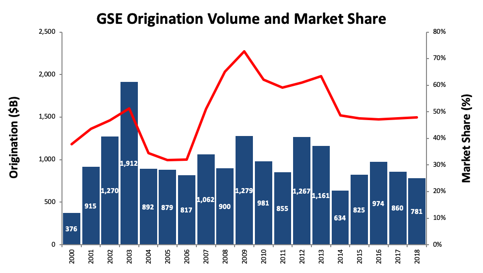 GSE Origination Volume and Market Share Chat