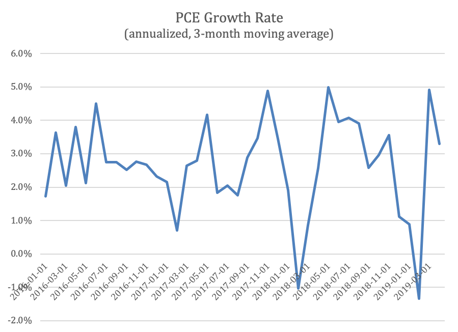PCE Growth Rate
