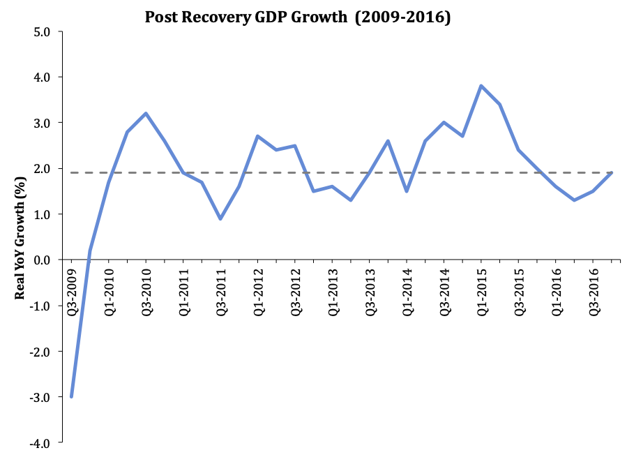 Post Recovery GDP Growth