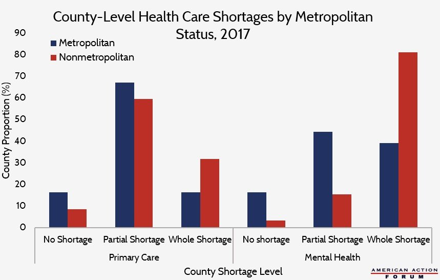 County-Level Health Care Shortages by Metropolitan Status