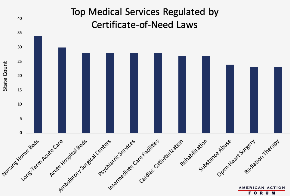 Top Medical Services Regulated by Certificate-of-Need Laws