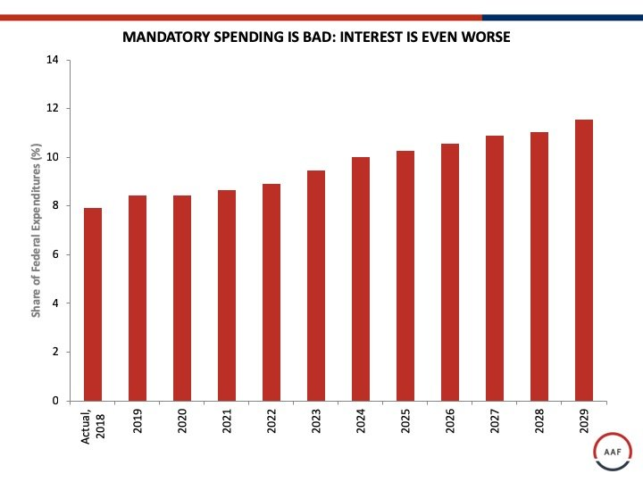 MANDATORY SPENDING IS BAD: INTEREST IS EVEN WORSE