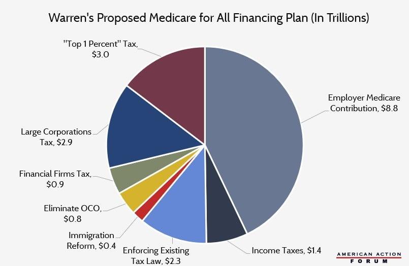 Senator Warren's Proposed Medicare for All Financing Plan