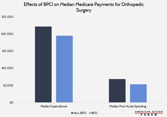 Effects of BPCI on Median Medicare Payments for Orthopedic Surgery