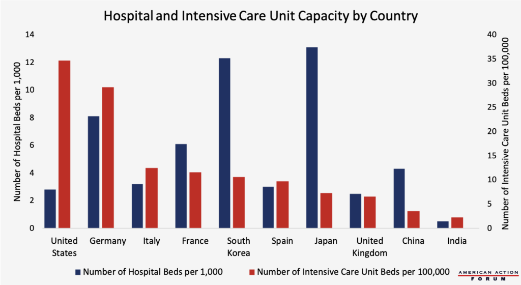 Hospital and Intensive Care Unit Capacity by Country
