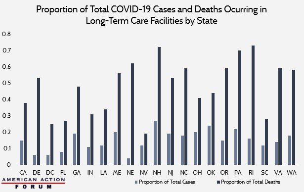 Proportion of Total COVID-19 Cases and Deaths Occuring in Long-Term Care Facilities by State