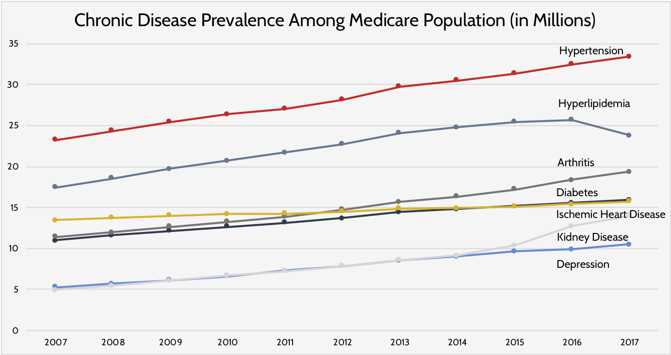 Chronic Disease Prevalence in the U.S.