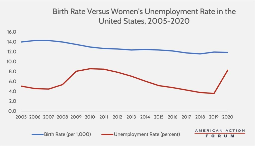 Birth Rate vs Women's Unemployment Rate, 2005-2020