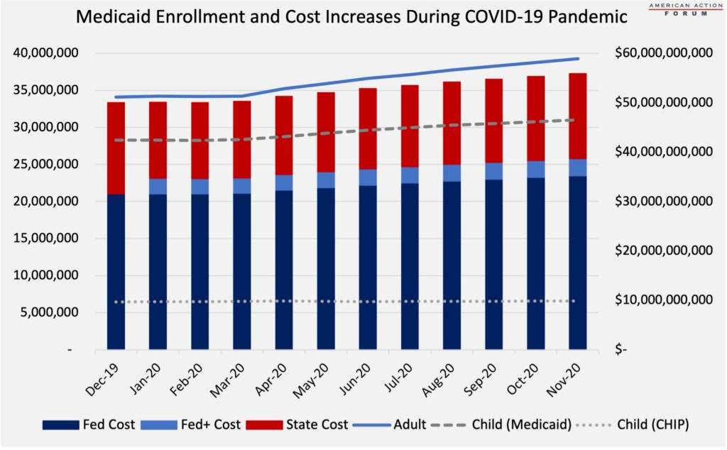 Medicaid Enrollment and Cost Increases During COVID-19 Pandemic