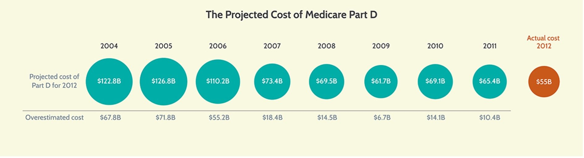 The Projected Cost of Medicare Part D Chart